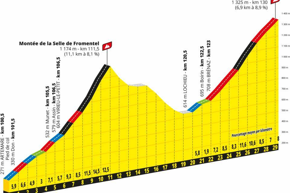 Lyon Grand Colombier 15th Stage Of The Tour De France 2020 Bugey Velo